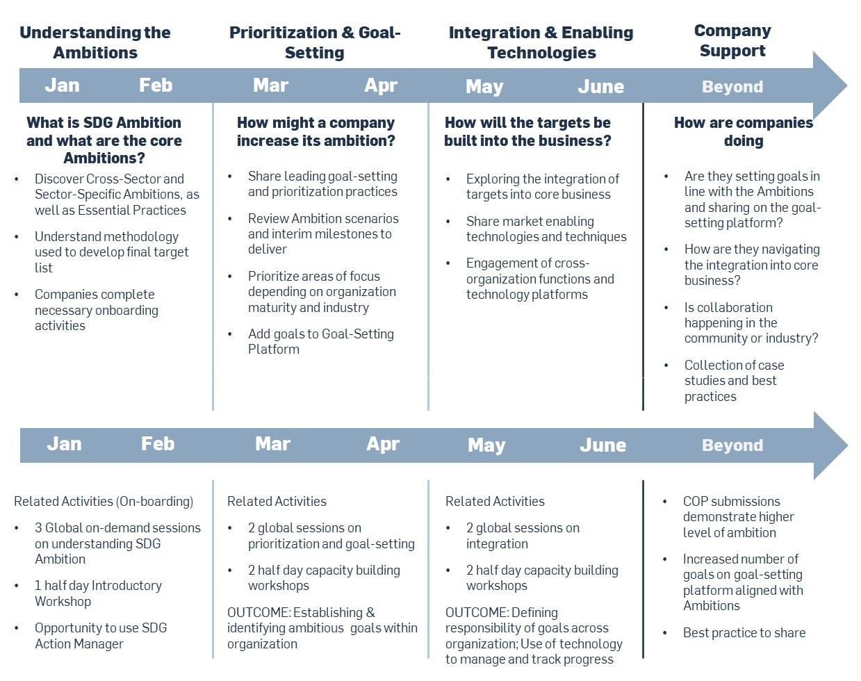 SDG Ambition Timeline