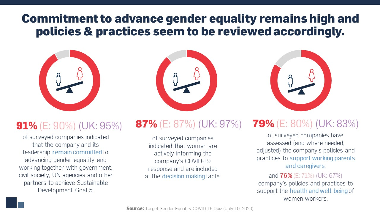 Visual accompaniment of statistics related to companies' commitment to advance gender equality and review relevant policies and practices accordingly.